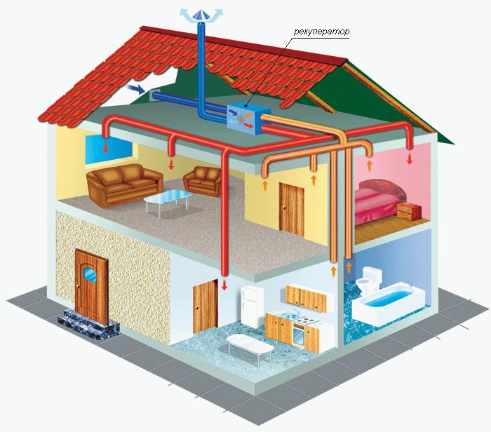 Приточная вентиляция для частного дома своими руками